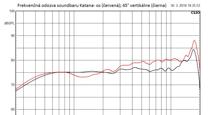 Recenzia Creative Sound BlasterX Katana
