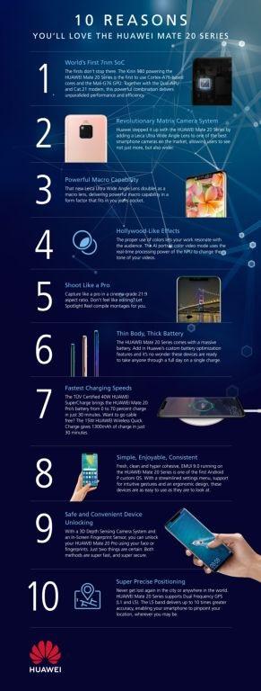 Infografika_Huawei