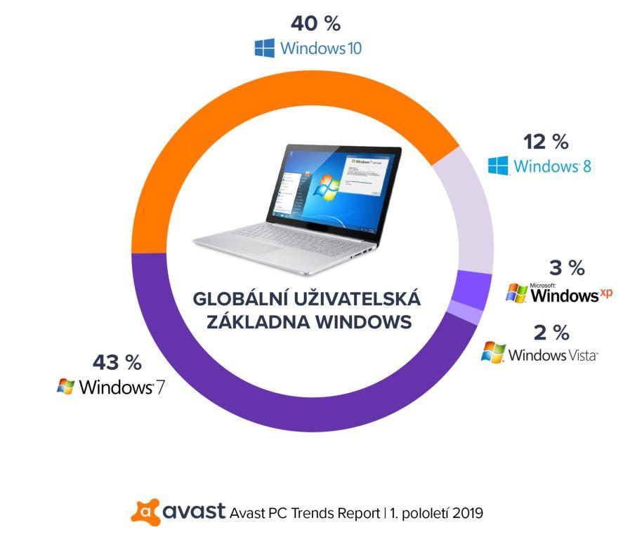 Avast PC Trends Report 2019