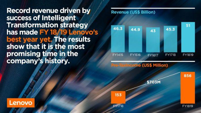 Record Revenue
