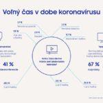 Samsung - Deti a Koronavir