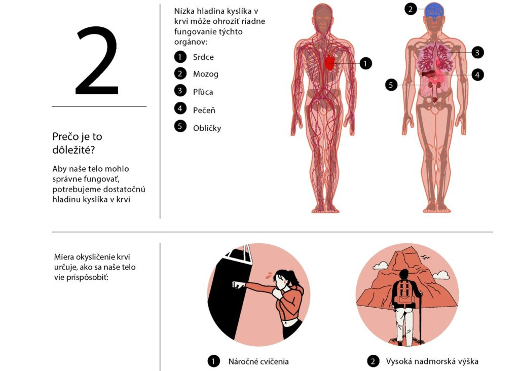hladiny kyslíka v krvi SpO2
